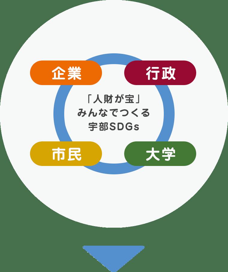 「人財が宝」みんなでつくる宇部SDGs 企業 行政 市民 大学